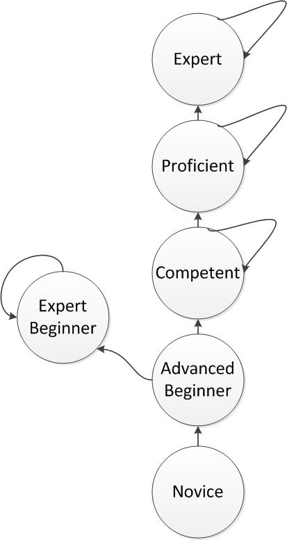 The Road to Expert... and Expert Beginner