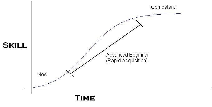Rapid skill acquisition