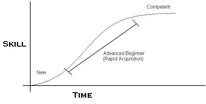 Rapid skill acquisition